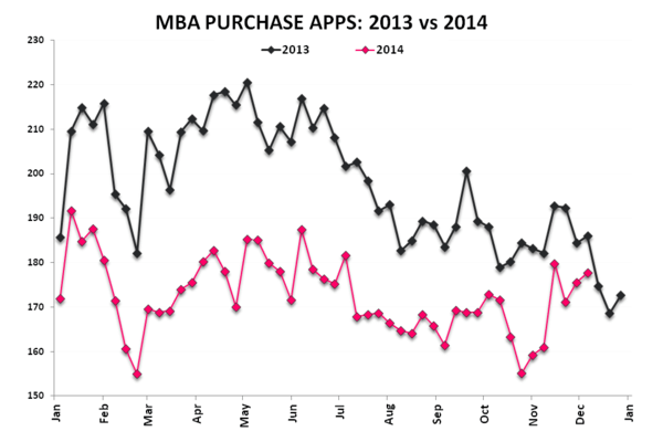 Mortgage Apps | More Signs of Progress - Purchase 2013 vs 2014