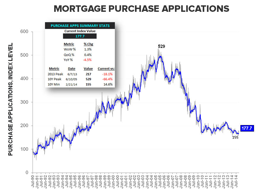 Mortgage Apps | More Signs of Progress - Purchase LT w Summary Stats