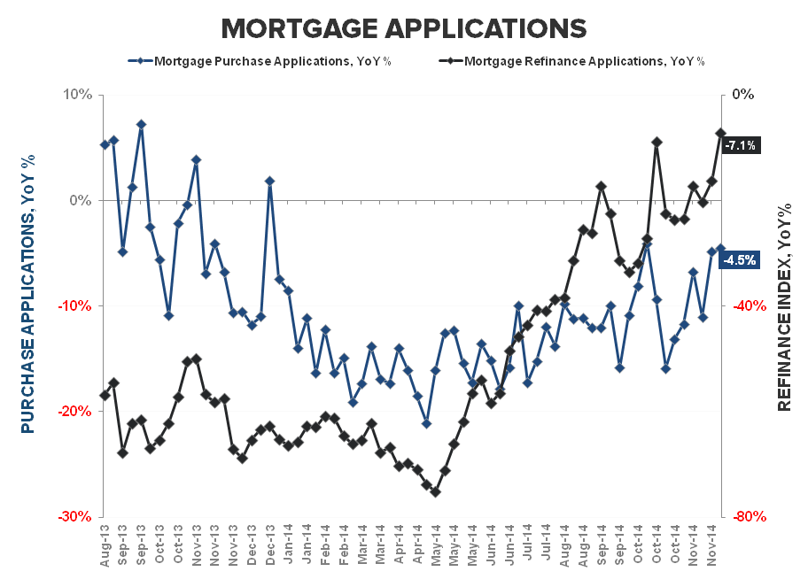 Mortgage Apps | More Signs of Progress - Purchase   Refi YoY