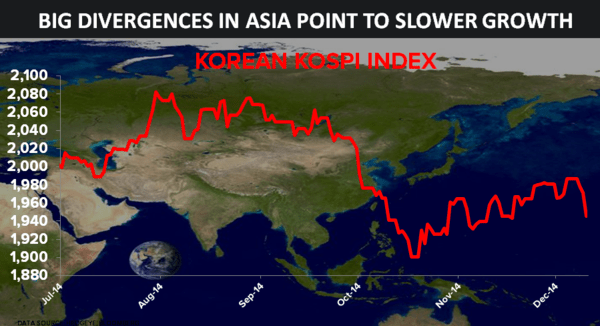 Beware Big Divergences In Asia - boog