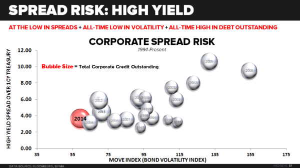 THE HEDGEYE MACRO PLAYBOOK - HY Spread Risk