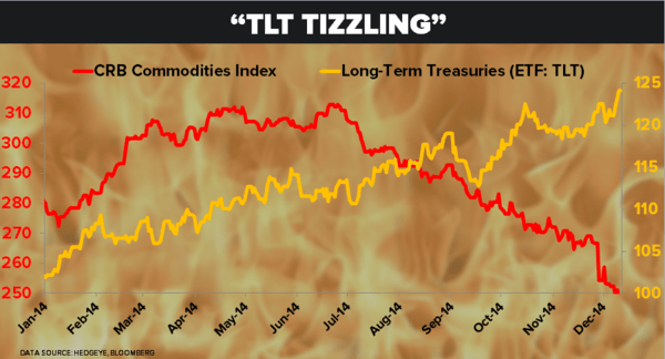 CHART OF THE DAY: Tizzle In The System: Commodities vs. Long-Term Treasuries $TLT - 12.11.14 TLT vs. CRB