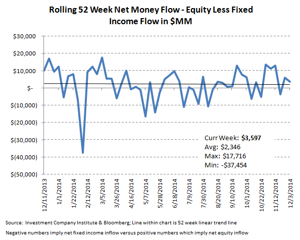 ICI Fund Flow Survey - Money Funds Put Up Their 7th Straight Week of Inflow - ICI 10