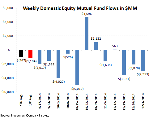 ICI Fund Flow Survey - Money Funds Put Up Their 7th Straight Week of Inflow - ICI 2