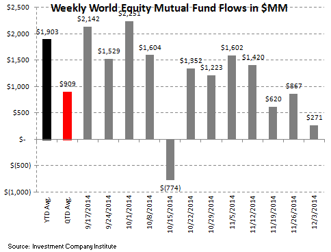 ICI Fund Flow Survey - Money Funds Put Up Their 7th Straight Week of Inflow - ICI 3