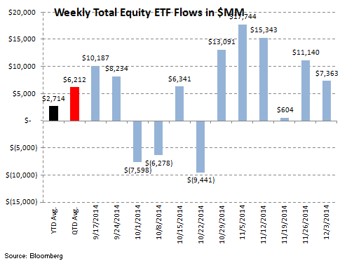 ICI Fund Flow Survey - Money Funds Put Up Their 7th Straight Week of Inflow - ICI 7