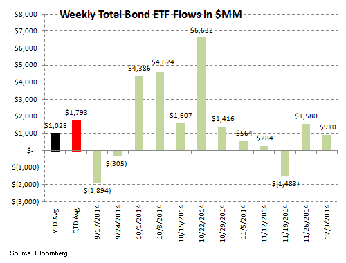 ICI Fund Flow Survey - Money Funds Put Up Their 7th Straight Week of Inflow - ICI 8
