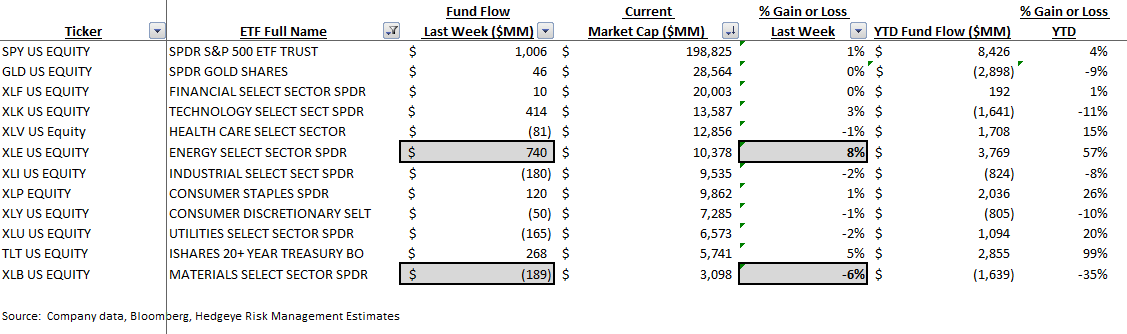 ICI Fund Flow Survey - Money Funds Put Up Their 7th Straight Week of Inflow - ICI 9 2