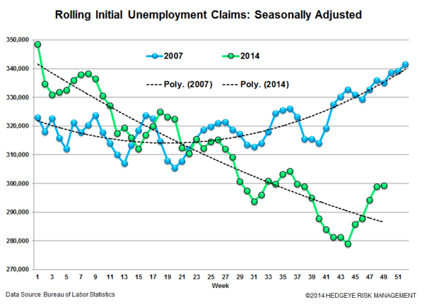 JOBLESS CLAIMS - 2014 VS 2007 - 07 vs 14 normal