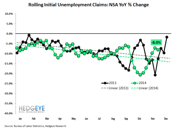 JOBLESS CLAIMS - 2014 VS 2007 - 2