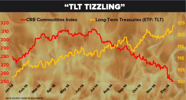 The Best of This Week From Hedgeye - COD 12.11.14