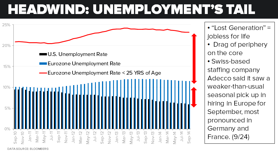 CHART OF THE DAY: Headwind: Unemployment's Tail - 12.12 2