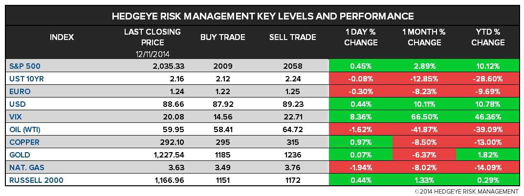 The Hedgeye Daily Outlook - chart1 levels