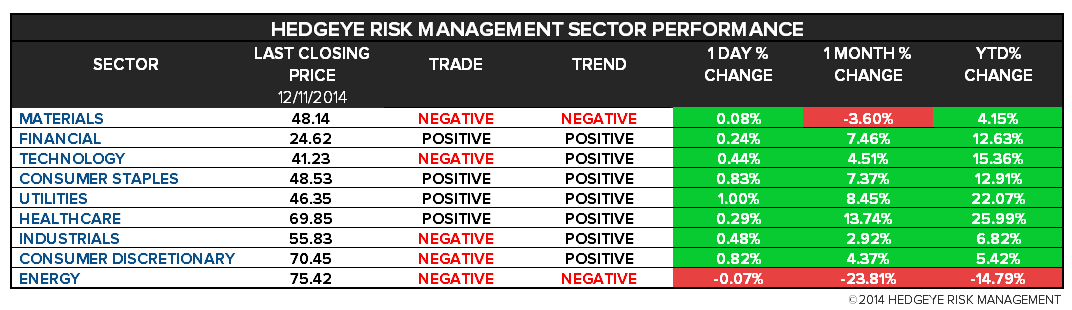 The Hedgeye Daily Outlook - chart2 sectors