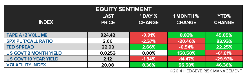 The Hedgeye Daily Outlook - chart3 sentiment