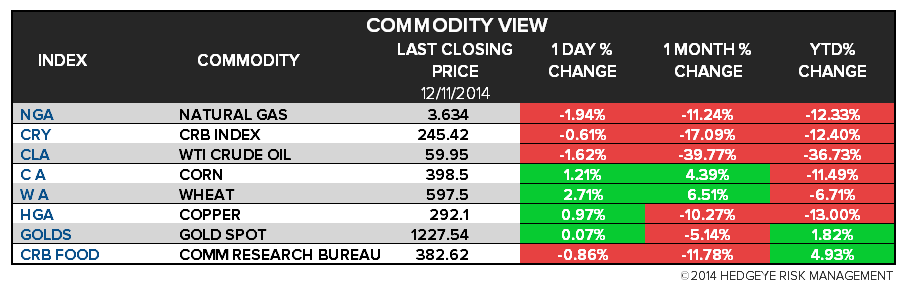 The Hedgeye Daily Outlook - chart4 commodities