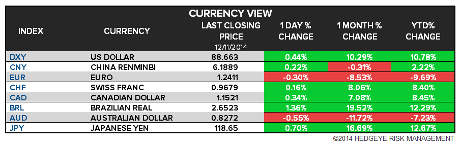 The Hedgeye Daily Outlook - chart5 FX