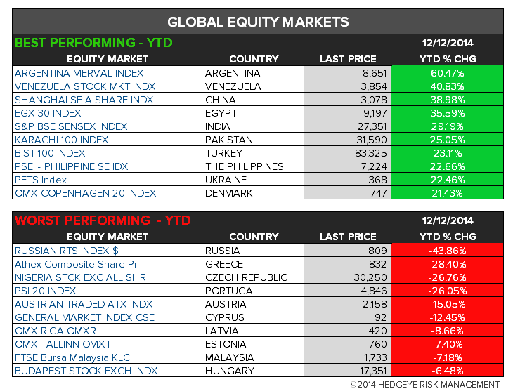 The Hedgeye Daily Outlook - chart7 YTD