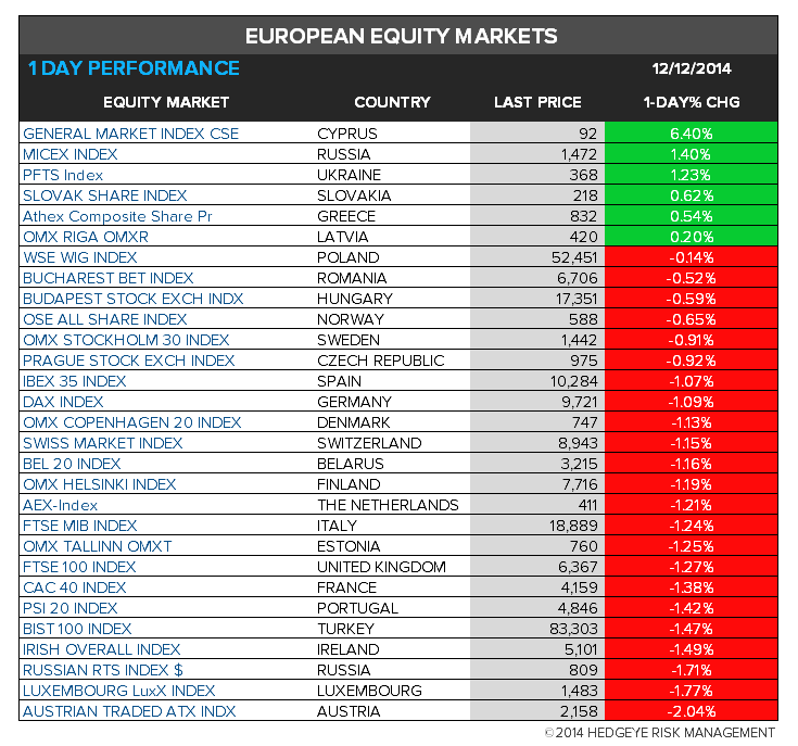 The Hedgeye Daily Outlook - chart8 europe