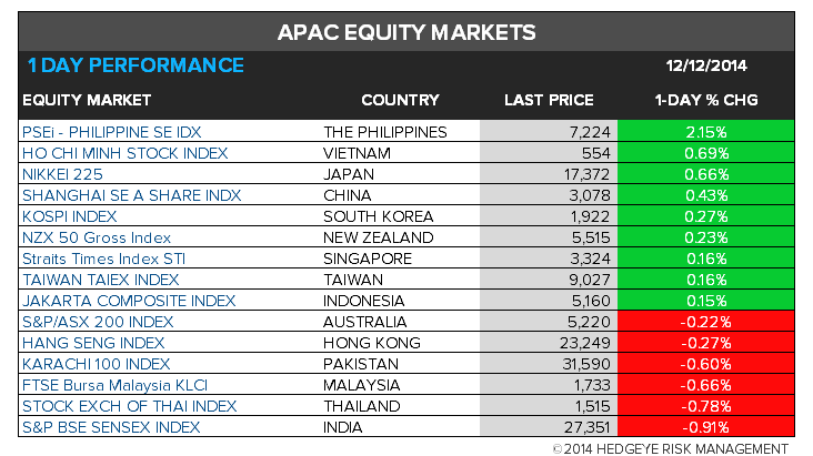 The Hedgeye Daily Outlook - chart9 asia