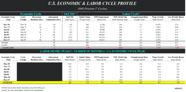 THE HEDGEYE MACRO PLAYBOOK - labor market