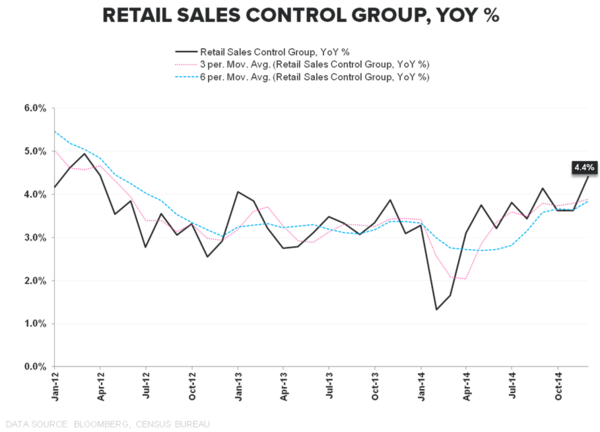THE HEDGEYE MACRO PLAYBOOK - retail sales control group