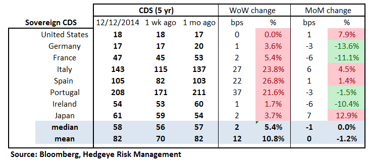 MONDAY MORNING RISK MONITOR: RISK IS RISING RAPIDLY - 18
