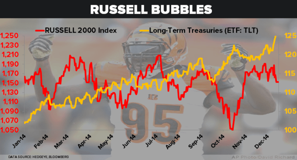 CHART OF THE DAY: Our Least Preferred Player on the 2014 Market Field vs Our Most Preferred - 12.15.14 chart