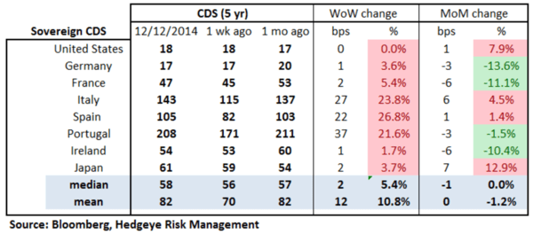 European Banking Monitor: Financials and Sovereigns Widen  - chart2 sovereign CDS