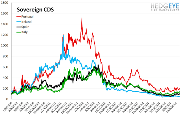 European Banking Monitor: Financials and Sovereigns Widen  - chart3 sovereign CDS