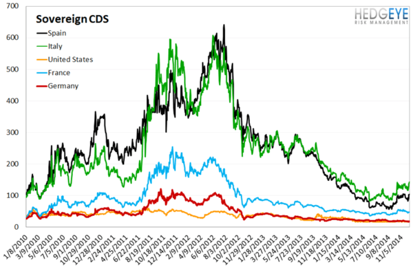 European Banking Monitor: Financials and Sovereigns Widen  - chart4 sovereign CDS