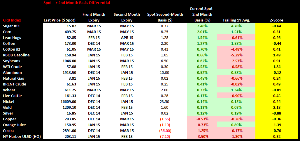 Commodities Weekly Sentiment Tracker - SPOT 2ND MONT VF