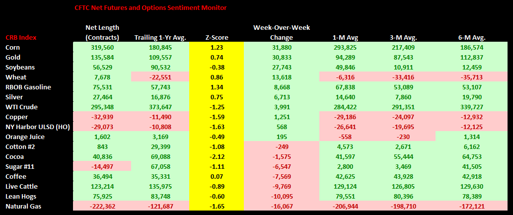 Commodities Weekly Sentiment Tracker - chart1 cftc