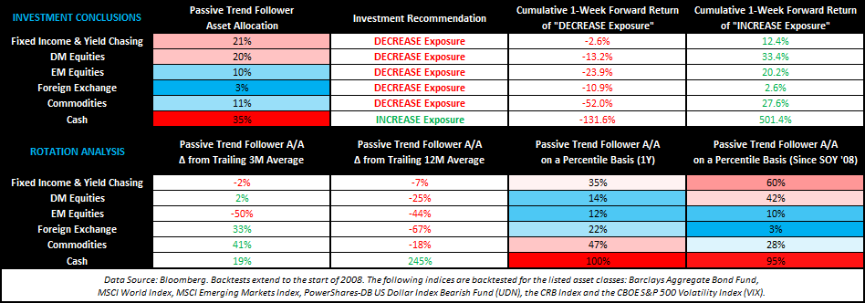 THE HEDGEYE MACRO PLAYBOOK - TACRM Summary Table