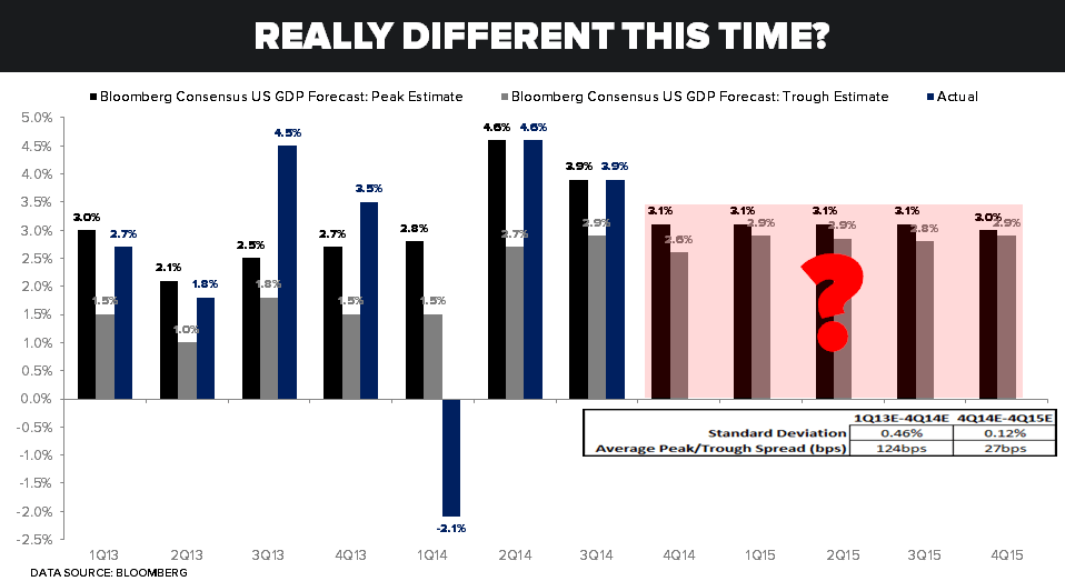 CHART OF THE DAY: Is It Really Different This Time? (Consensus U.S. GDP Forecast Edition) - 12.16.14 chart