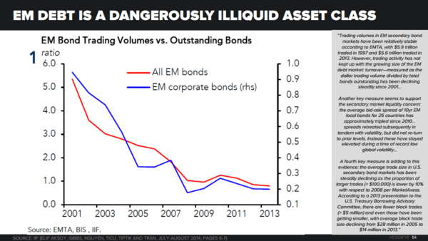 THE HEDGEYE MACRO PLAYBOOK - EM Bond Market Liquidty