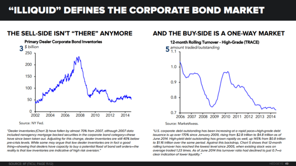 THE HEDGEYE MACRO PLAYBOOK - Secondary Bond Mkt Liquidty