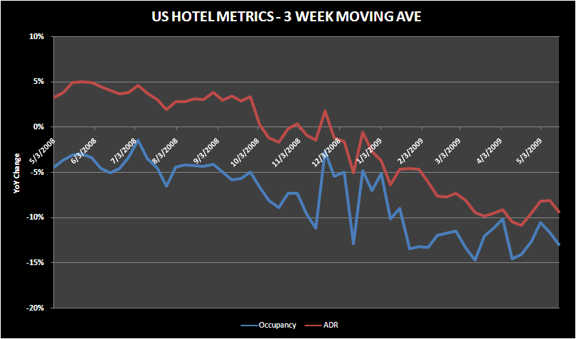 HOT: REFLATION TRADE BUT WHAT ABOUT THE FUNDIES? - hotel metrics