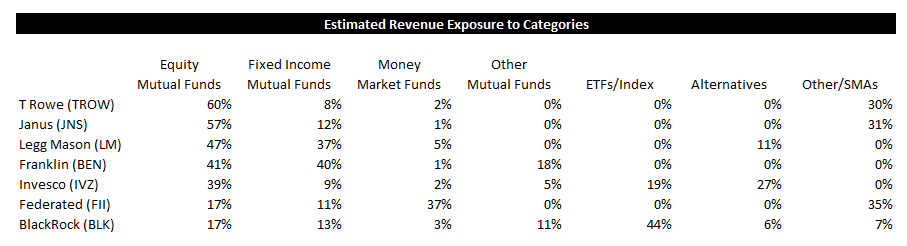 ICI Fund Flow Survey - Defensive Money Funds are Positively Inflecting - ICI 11
