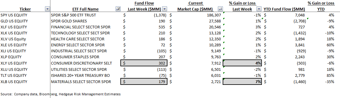 ICI Fund Flow Survey - Defensive Money Funds are Positively Inflecting - ICI 9