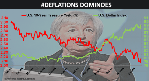 CHART OF THE DAY: #Deflationary Dominoes - 12.18.14 EL Chart