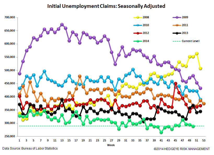 Jobless Claims: Watching the Energy States for Signs of Labor Market Deterioration - 4
