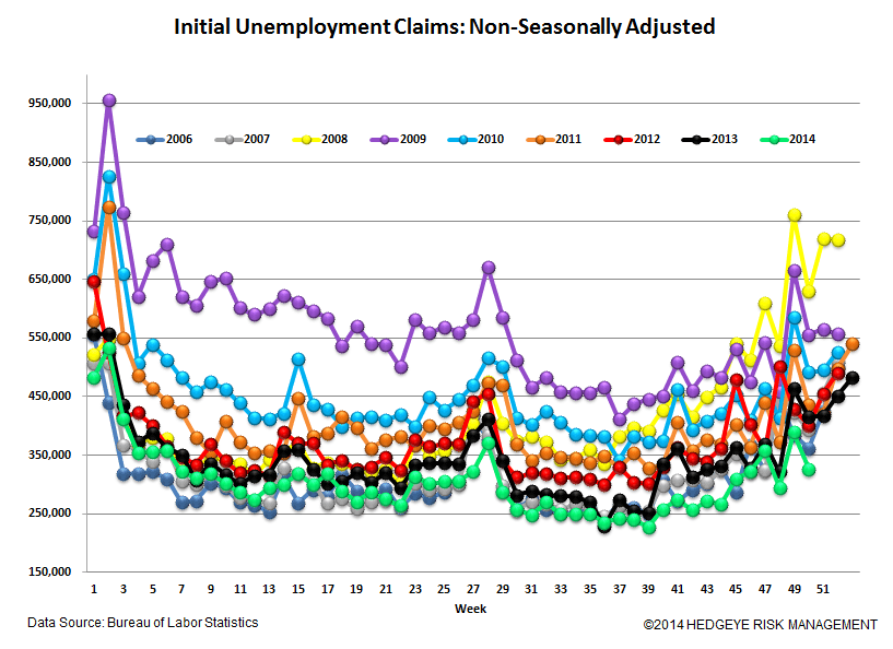 Jobless Claims: Watching the Energy States for Signs of Labor Market Deterioration - 5