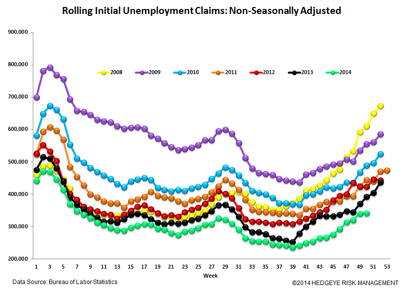 Jobless Claims: Watching the Energy States for Signs of Labor Market Deterioration - 6