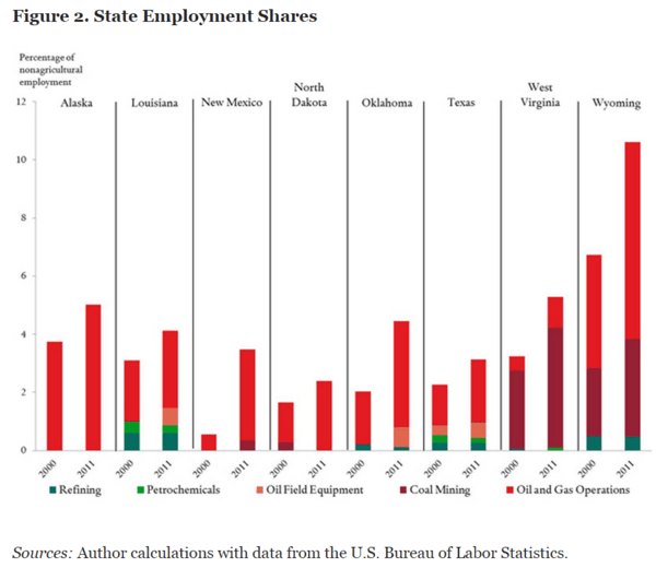 Jobless Claims: Watching the Energy States for Signs of Labor Market Deterioration - States with Energy Concentration