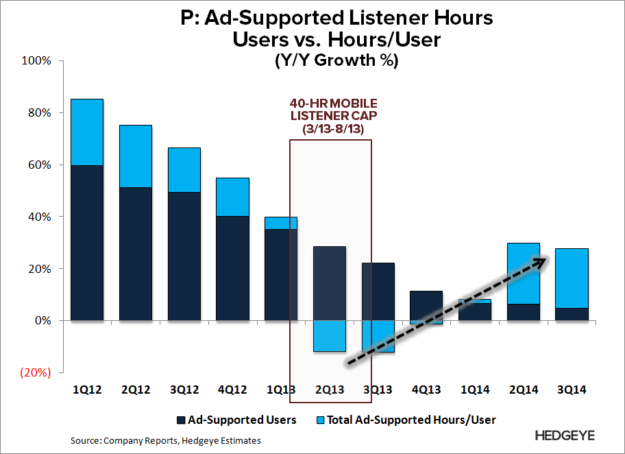 P: New Best Idea (Short) - P   Ad Listener Hours 3Q14