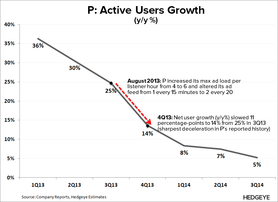 P: New Best Idea (Short) - P   User Growth 3Q14