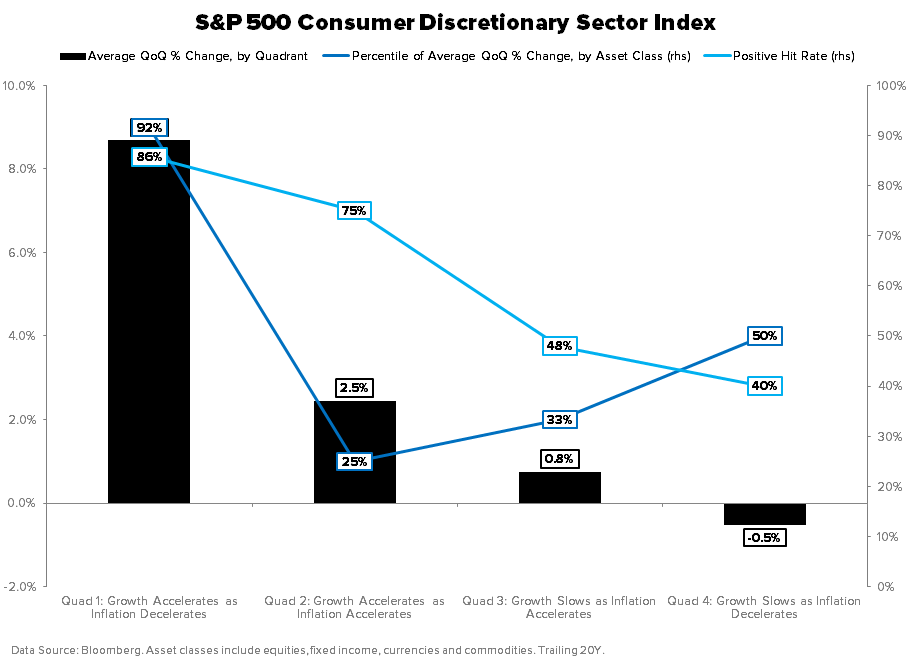 THE HEDGEYE MACRO PLAYBOOK - Consumer Discetionary GIP