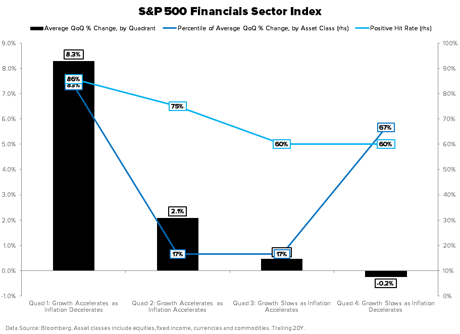 THE HEDGEYE MACRO PLAYBOOK - Financials GIP Model Backtest