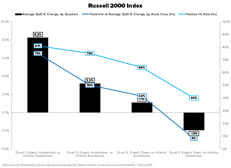 THE HEDGEYE MACRO PLAYBOOK - Russell 2000 GIP